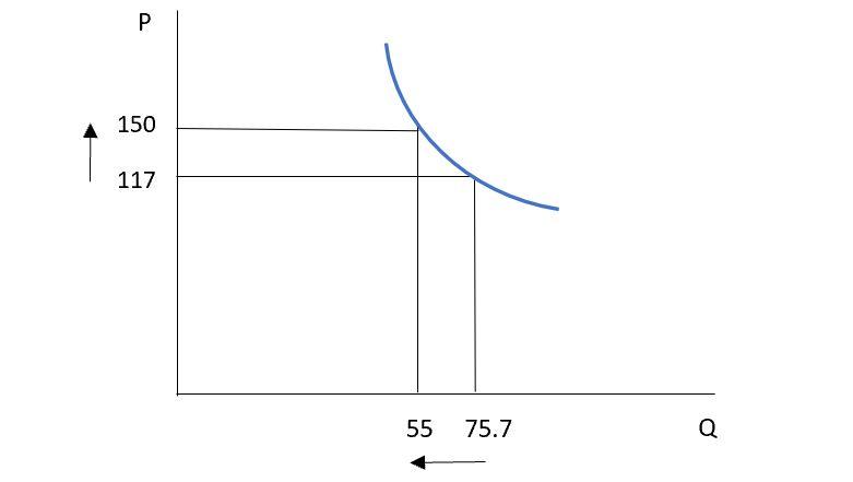 Table 3.2 Inelastic demand